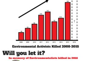 2015: The Deadliest Year for Environmental Activism Worldwide