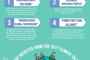 What resulted from the 2017 climate talks?