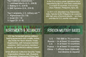 Militarism Today (Infographic)