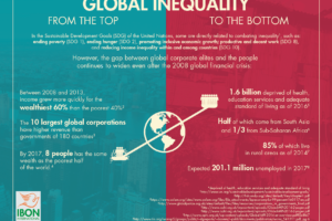 The State of Global Inequality: From the Top to the Bottom