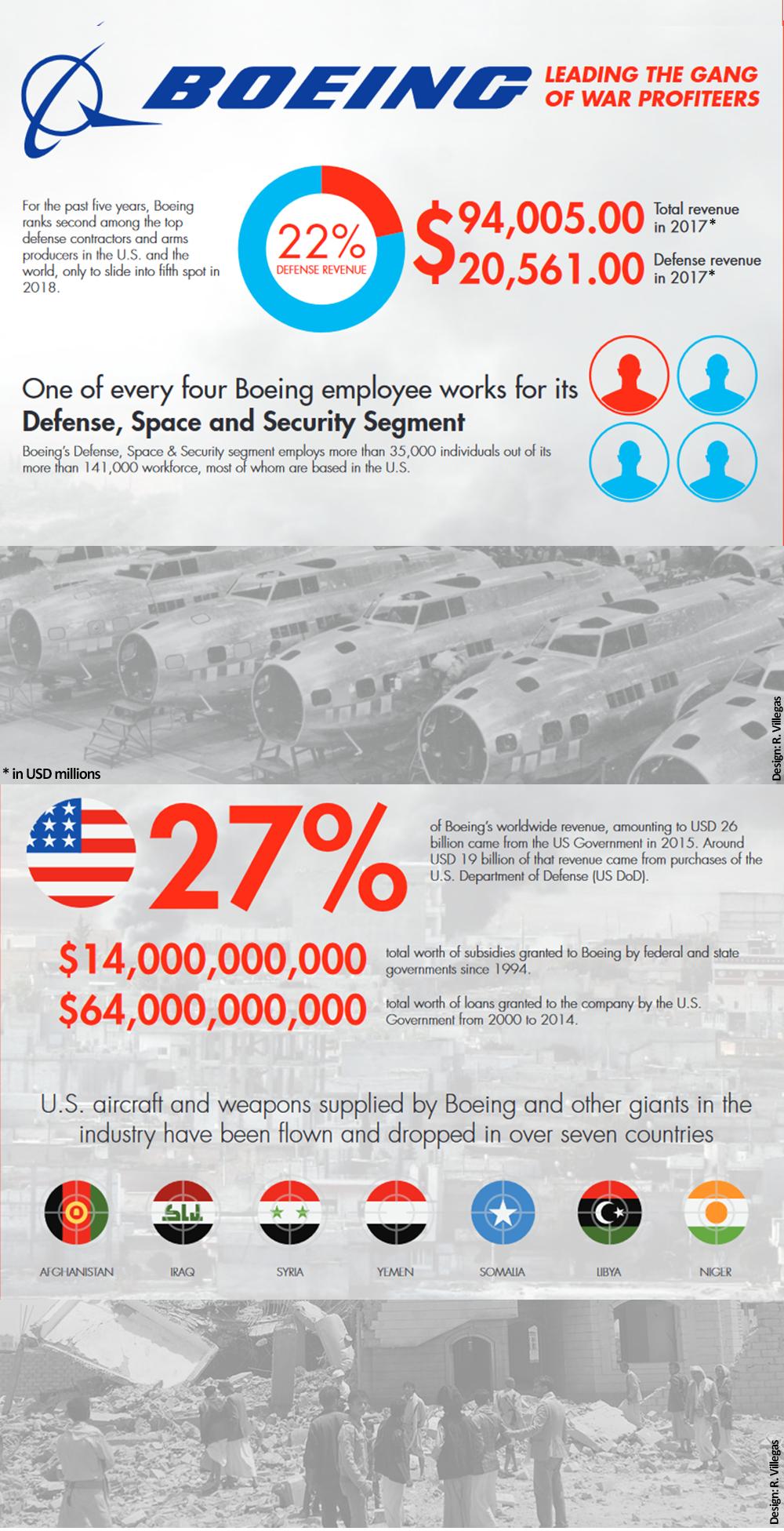 Boeing: Leading the gang of war profiteers