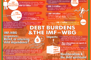 [INFOGRAPHIC] Debt burdens and the IMF, World Bank